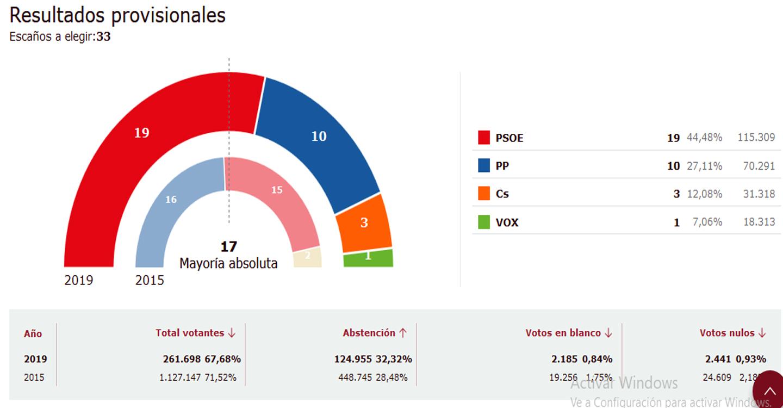 Con más del 25% escrutado el PSOE de Page consigue una amplía mayoría absoluta en Castilla-La Mancha