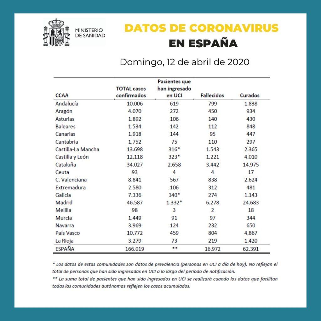 Datos coronavirus España