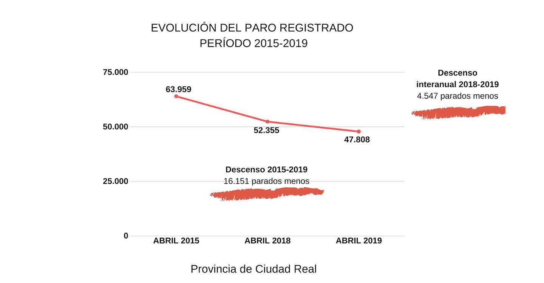 """Calzado: """"La reducción de 4.547 parados en la provincia de Ciudad Real durante el último año es el camino a seguir para lograr el pleno empleo"""""""