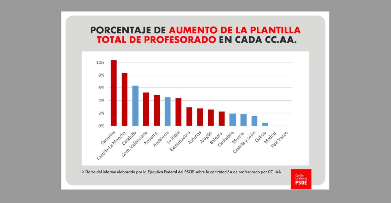 """""""C-LM ha invertido, en nuevas contrataciones, 12.5 veces más que comunidades del PP como Galicia con una percepción equivalente de fondos COVID del Ministerio"""""""