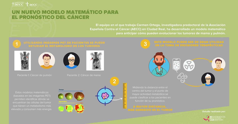 Una joven investigadora de Ciudad Real desarrolla un modelo matemático para conocer mejor el pronóstico del cáncer