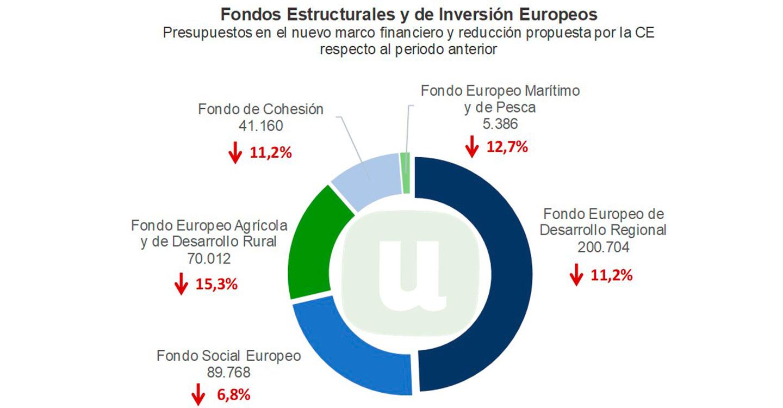 Unión de Uniones pide más presupuesto y medidas concretas para frenar el avance de la España Vaciada