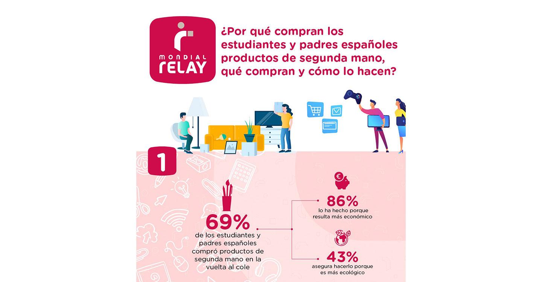 El 69% de los estudiantes y padres españoles compró productos de segunda mano en la vuelta al cole