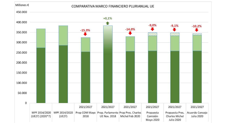 Unión de Uniones lamenta la consolidacióndel recorte del 10% para la agricultura y ganadería europea