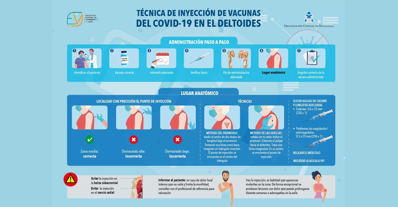 Localizar el punto de inyección preciso es clave para evitar dolores persistentes tras la vacunación frente al COVID-19