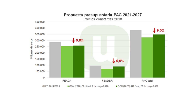 Unión de Uniones denuncia que la PAC queda fuera de los planes de reconstrucción económica de la Comisión