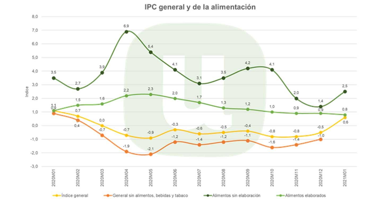 Unión de Uniones denuncia que el precio de los alimentos no elaborados aumenta cuatro veces más que el IPC general