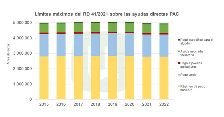 Unión de Uniones señala la reducción del 2% del montante de ayudas directas de la PAC para 2021 y 2022