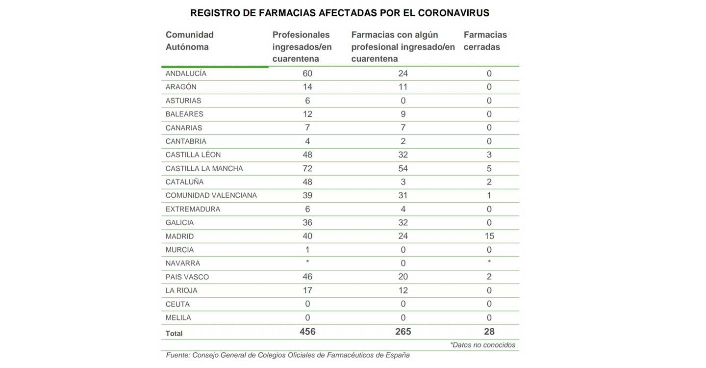 9 farmacias abiertas de nuevo en Castilla-La Mancha tras su cierre temporal por el coronavirus