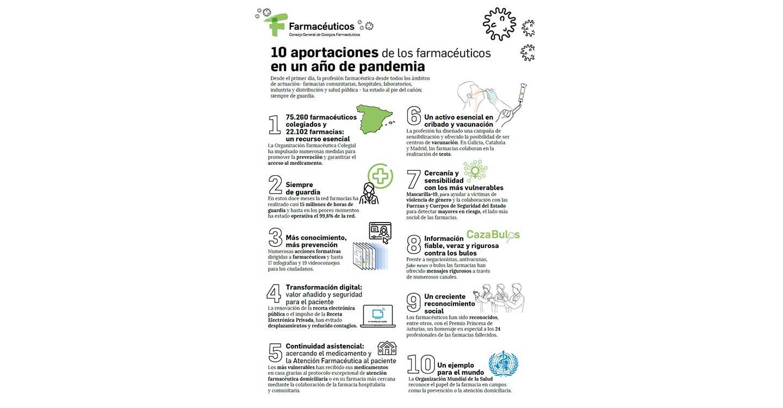 La profesión farmacéutica de Castilla-La Mancha, 365 días en primera línea contra la Covid- 19