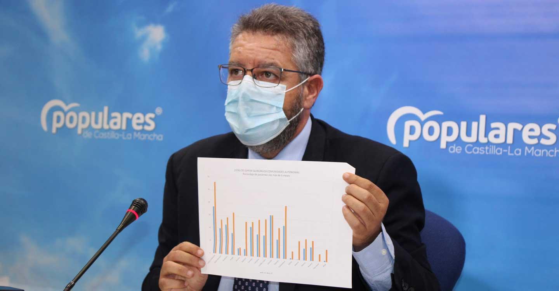 """Moreno pide al consejero de Sanidad, `el crack´ que no tome el pelo a los castellanomanchegos: """"Los pacientes tienen que esperar una media de 286 días para ser operados en la región"""""""