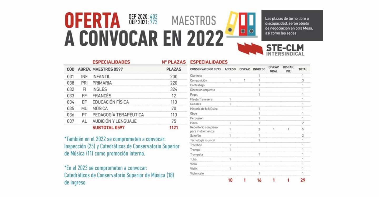 STE-CLM denuncia que la oferta de empleo público docente sigue fomentando el abuso de temporalidad en CLM
