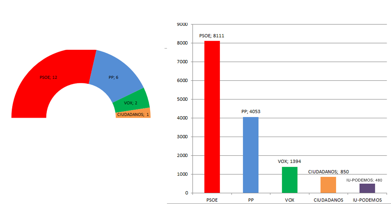Con el 94,64% el Psoe de Tomelloso gana las elecciones, con 12 concejales