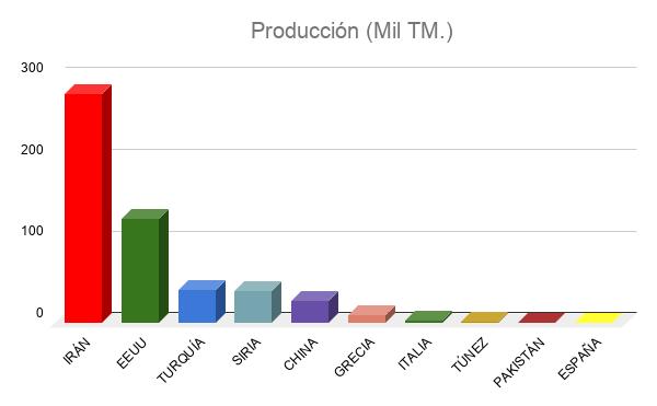 Producción Miles TM Pistacho
