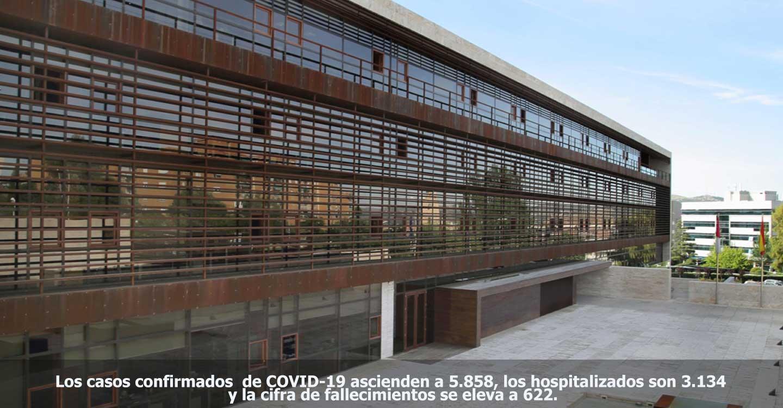Los casos confirmados de COVID-19 en Castilla-La Mancha ascienden a 5.858, los hospitalizados son 3.134 y la cifra de fallecimientos se eleva a 622